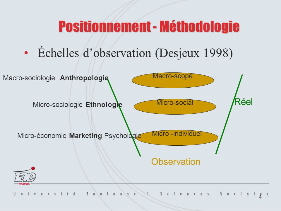 4 Positionnement - Méthodologie Échelles dobservation (Desjeux 1998) Macro-sociologie Anthropologie Micro-sociologie Ethnologie Macro-scope Micro-social Micro -individuel Micro-économie Marketing Psychologie Réel Observation