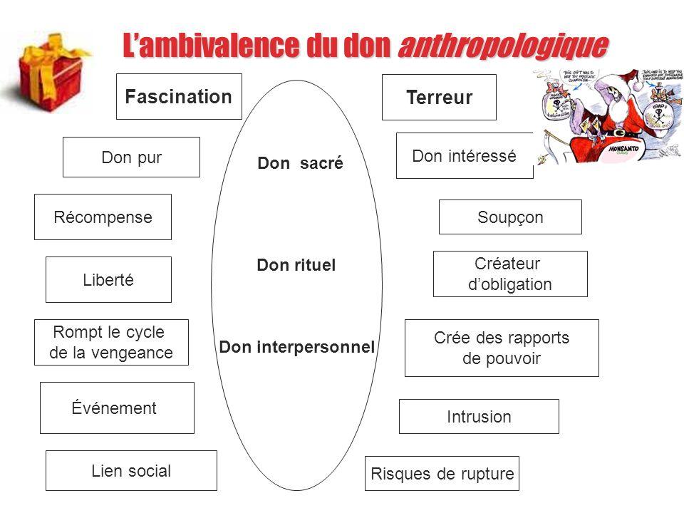 Lambivalence du don anthropologique Don rituel Don interpersonnel Fascination Don pur Terreur Don intéressé Récompense Soupçon Liberté Créateur doblig