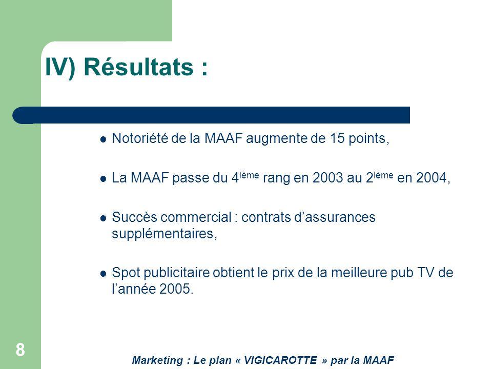 9 « efficace et pas chère » : la MAAF simpose sur le marché, La MAAF : campagne pub préférée des français, Augmentation du résultat de lentreprise de 77 à 194 millions deuros entre 2003 et 2007.