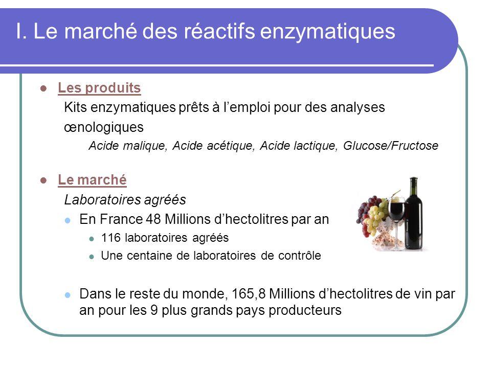 I. Le marché des réactifs enzymatiques Les produits Kits enzymatiques prêts à lemploi pour des analyses œnologiques Acide malique, Acide acétique, Aci