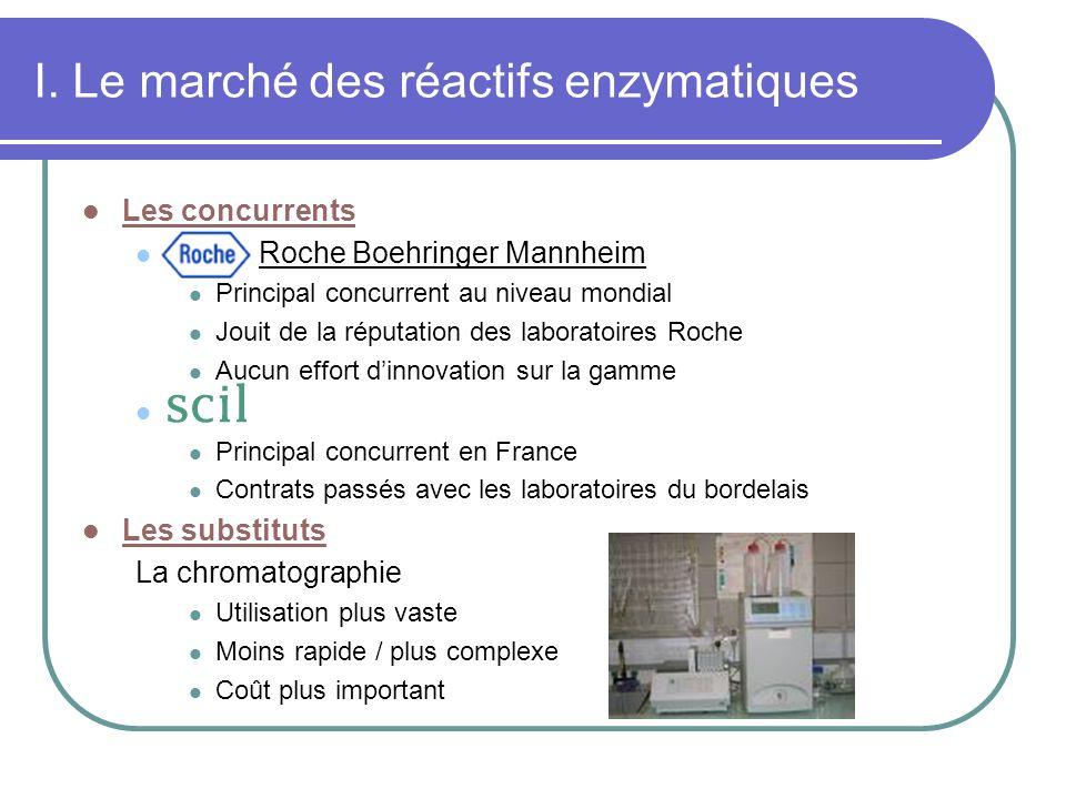 I. Le marché des réactifs enzymatiques Les concurrents Roche Boehringer Mannheim Principal concurrent au niveau mondial Jouit de la réputation des lab