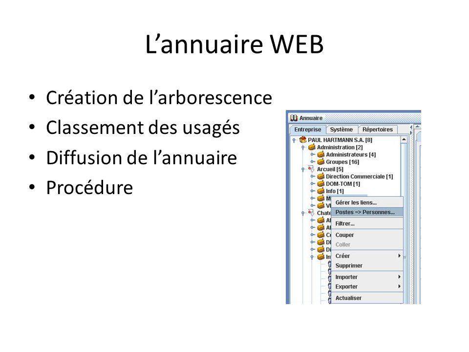 Lannuaire WEB Création de larborescence Classement des usagés Diffusion de lannuaire Procédure