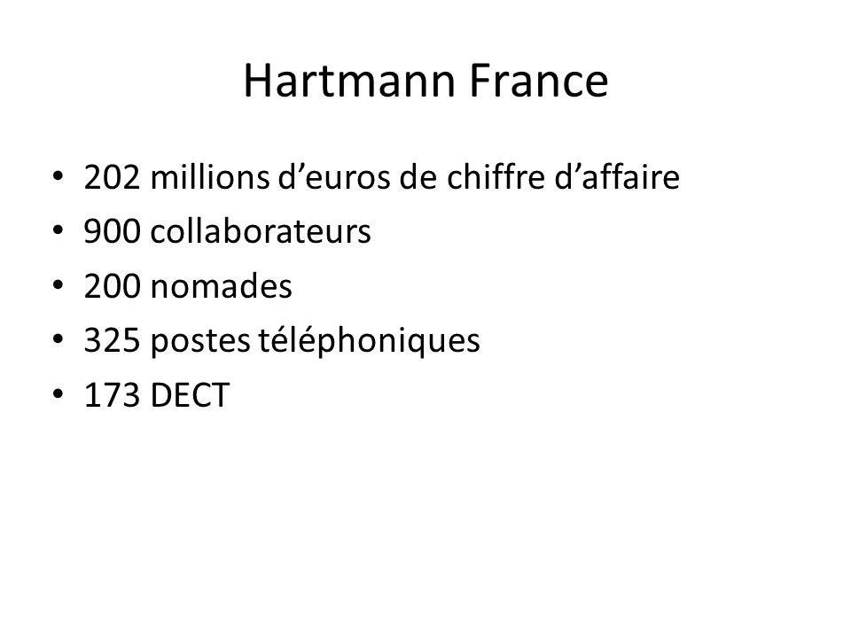 202 millions deuros de chiffre daffaire 900 collaborateurs 200 nomades 325 postes téléphoniques 173 DECT
