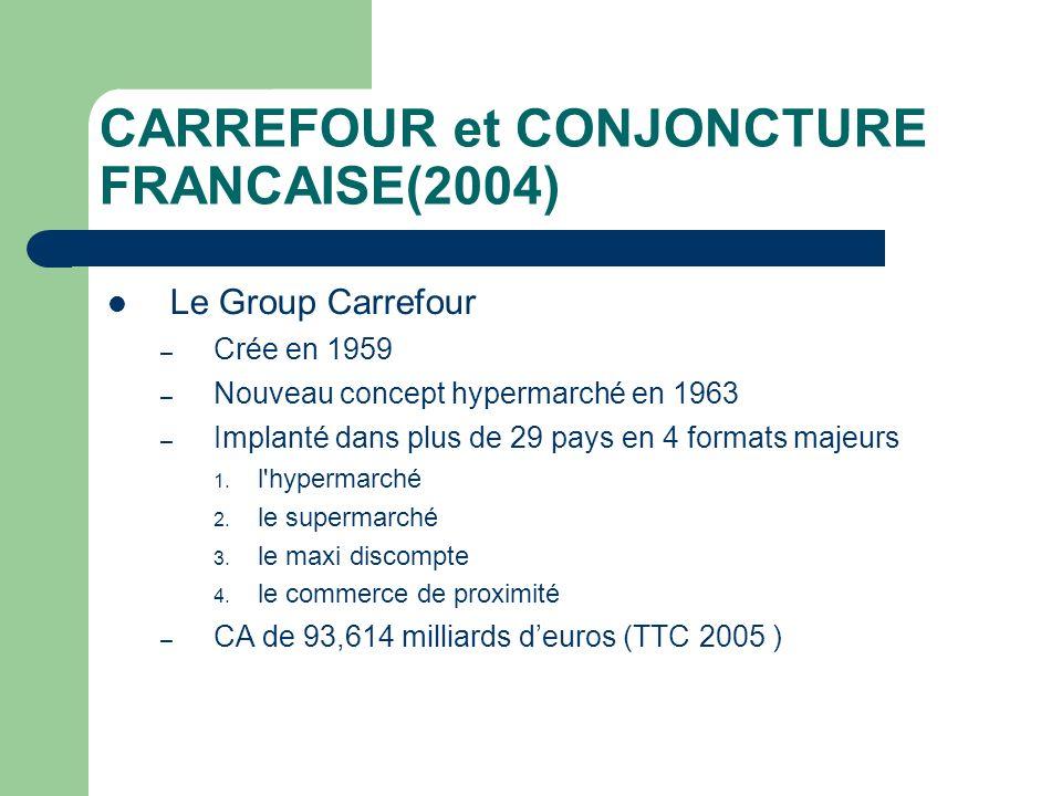 CARREFOUR et CONJONCTURE FRANCAISE(2004) Conjoncture française nest pas bonne Producition diminue et chaumage augmente Etat intervient pour abaisser les prix Concurrence oblige la diminution des prix Carrefour sadapte à la concurrence – Au niveau des prix – Au niveau de structure commerciale