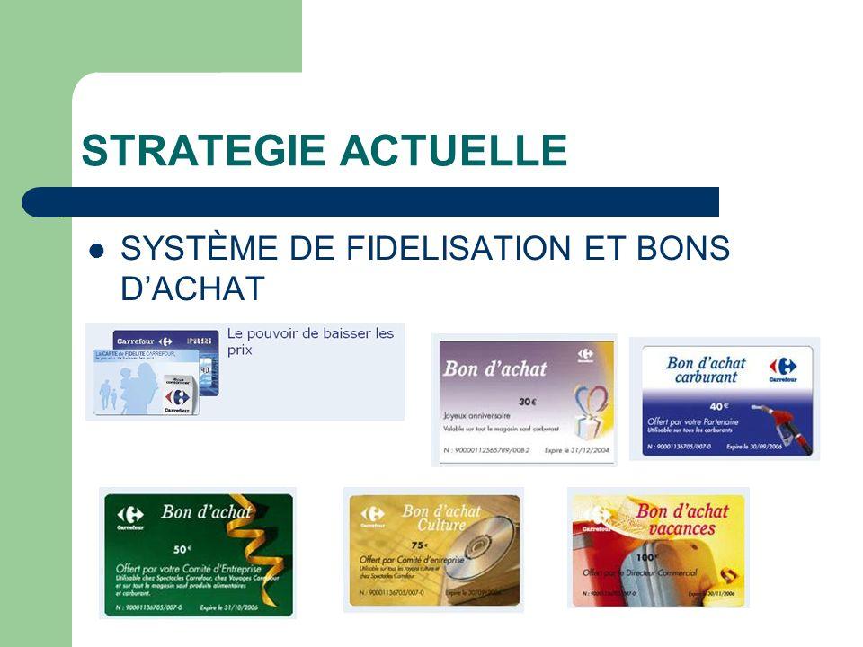 STRATEGIE ACTUELLE SYSTÈME DE FIDELISATION ET BONS DACHAT