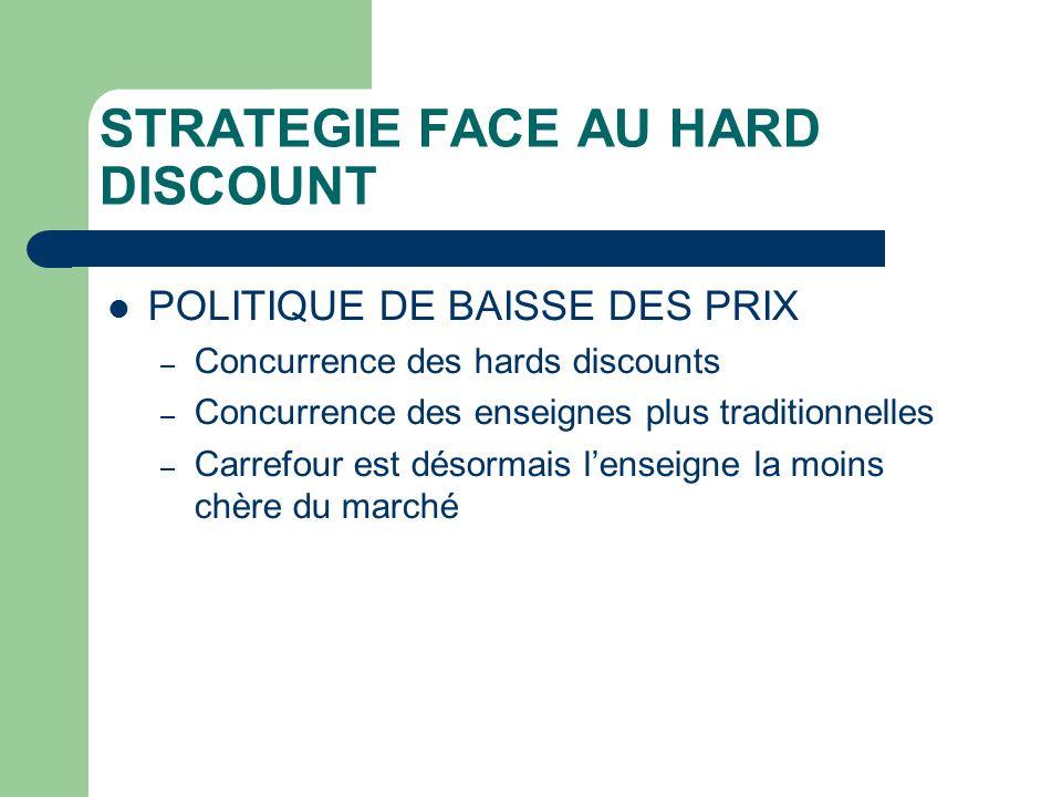 STRATEGIE FACE AU HARD DISCOUNT POLITIQUE DE BAISSE DES PRIX – Concurrence des hards discounts – Concurrence des enseignes plus traditionnelles – Carrefour est désormais lenseigne la moins chère du marché