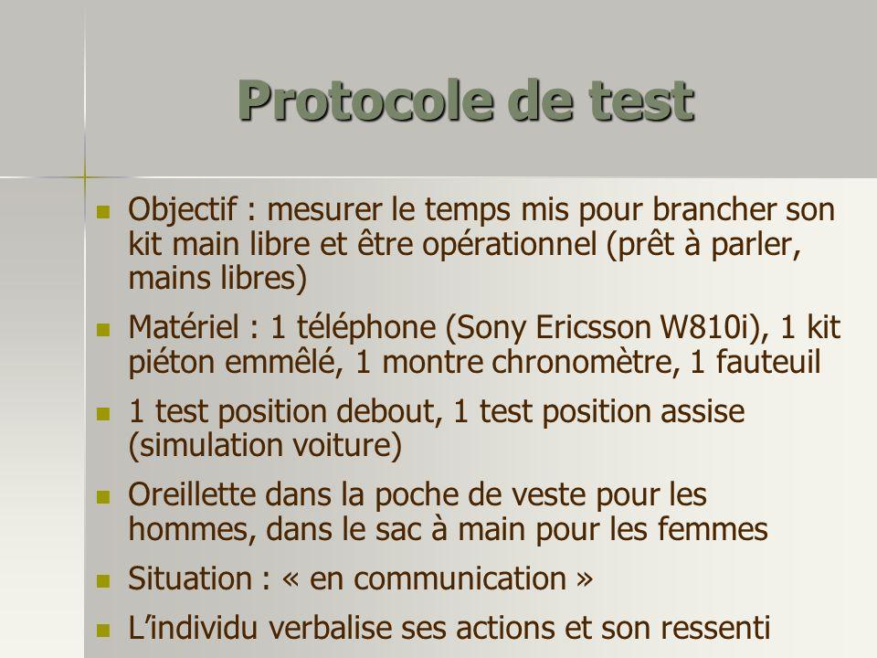 Protocole de test Objectif : mesurer le temps mis pour brancher son kit main libre et être opérationnel (prêt à parler, mains libres) Matériel : 1 tél