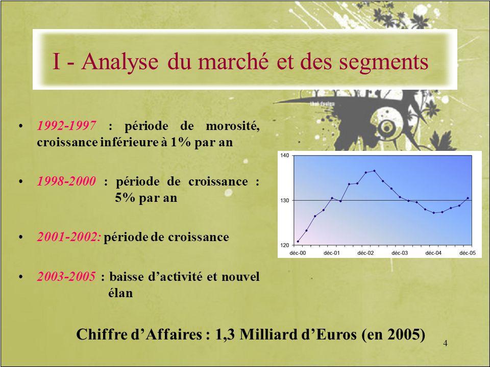 4 1992-1997 : période de morosité, croissance inférieure à 1% par an 1998-2000 : période de croissance : 5% par an 2001-2002: période de croissance 20