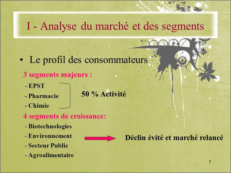 5 Le profil des consommateurs 3 segments majeurs : - EPST - Pharmacie - Chimie 4 segments de croissance: - Biotechnologies - Environnement - Secteur P