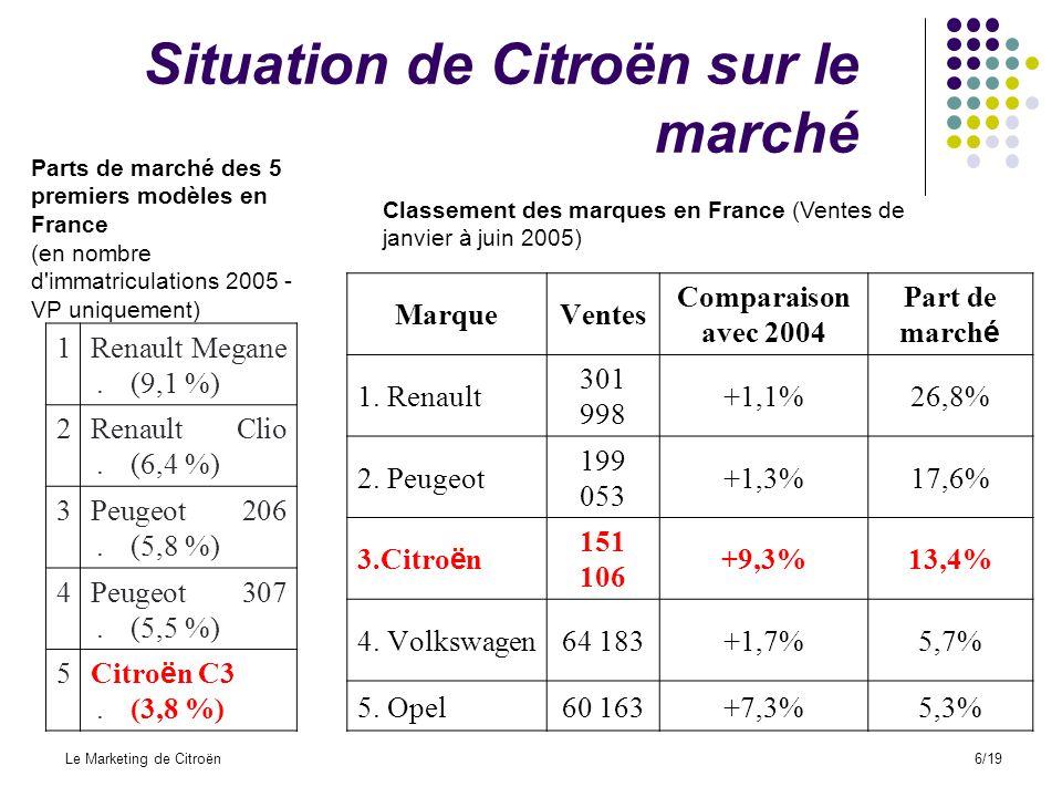 Partie IV : Étude dune publicité Le Marketing de Citroën17/19