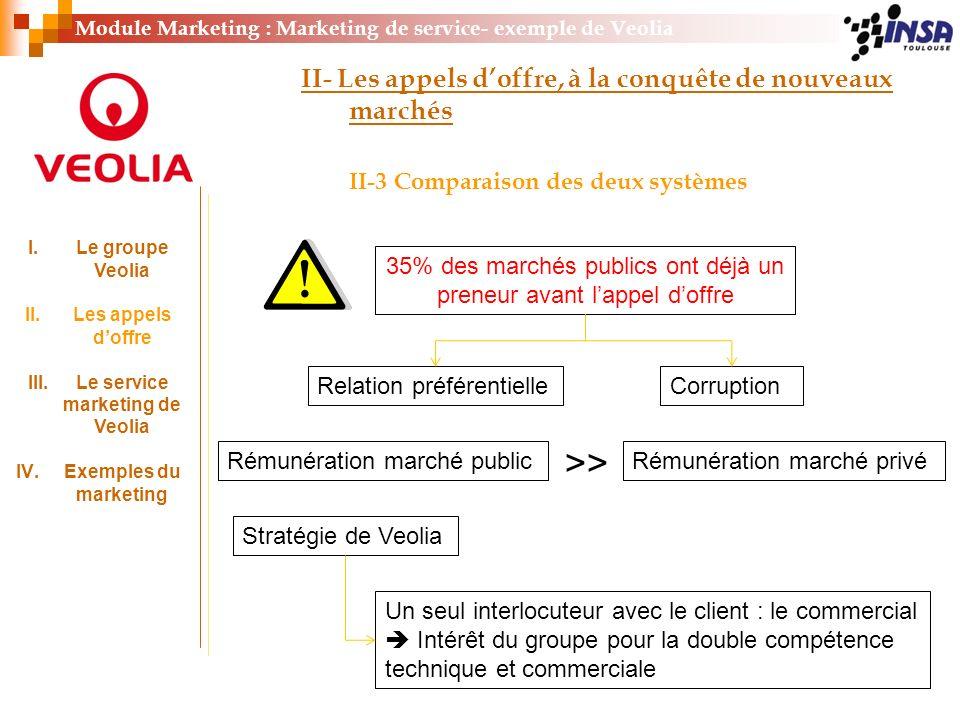 35% des marchés publics ont déjà un preneur avant lappel doffre Relation préférentielleCorruption Module Marketing : Marketing de service- exemple de