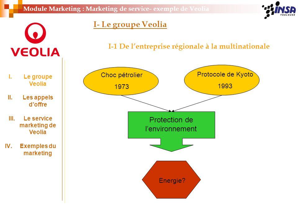 Module Marketing : Marketing de service- exemple de Veolia I- Le groupe Veolia I-1 De lentreprise régionale à la multinationale Choc pétrolier 1973 Pr