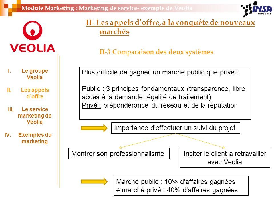 Module Marketing : Marketing de service- exemple de Veolia II- Les appels doffre, à la conquête de nouveaux marchés II-3 Comparaison des deux systèmes