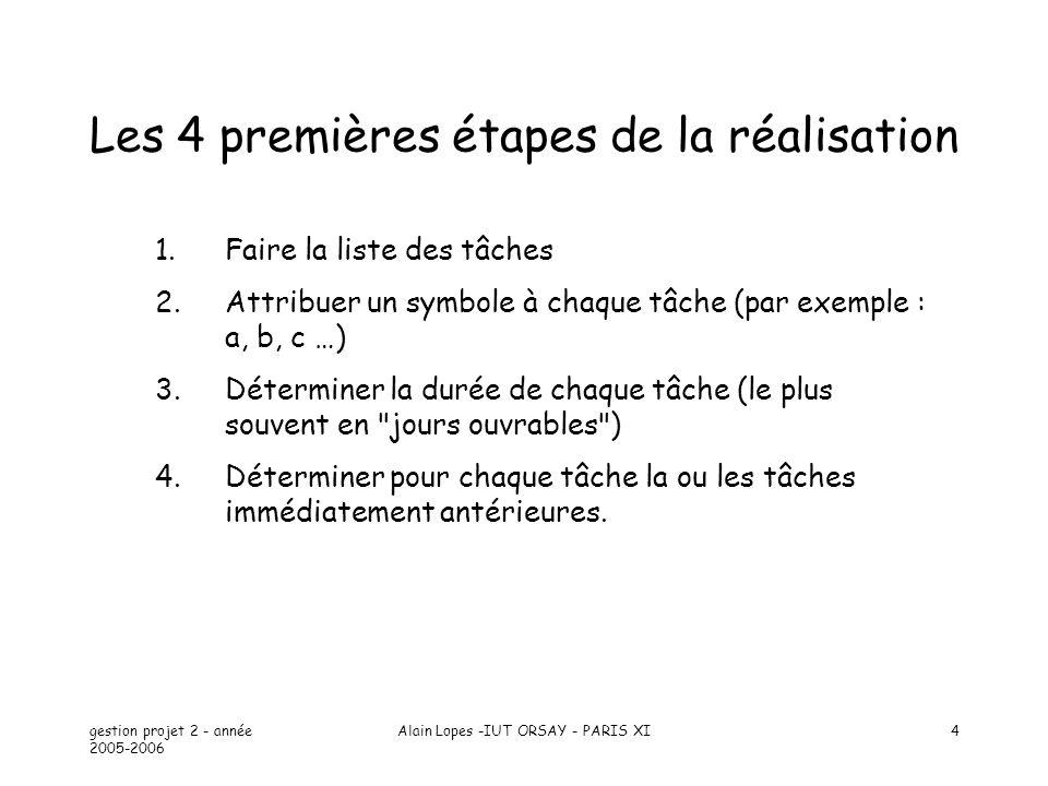 gestion projet 2 - année 2005-2006 Alain Lopes -IUT ORSAY - PARIS XI15 => Chgt chemin critique