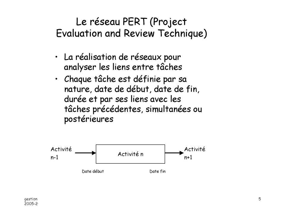 gestion projet 2 - année 2005-2006 Alain Lopes -IUT ORSAY - PARIS XI16 Courbe de tendance