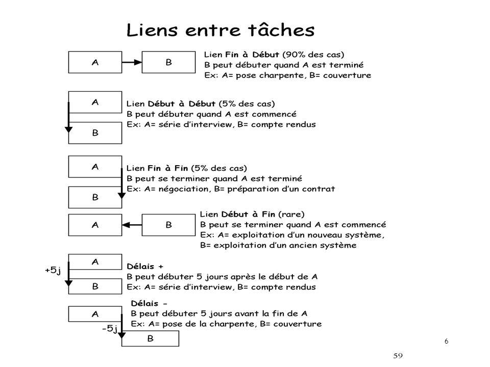 gestion projet 2 - année 2005-2006 Alain Lopes -IUT ORSAY - PARIS XI7