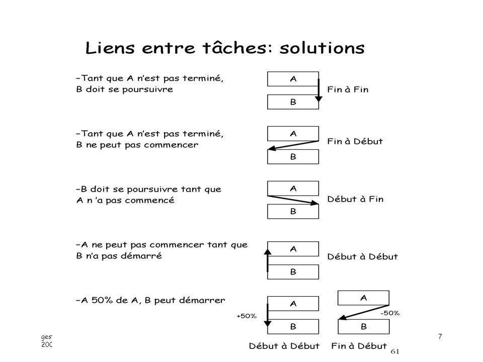 gestion projet 2 - année 2005-2006 Alain Lopes -IUT ORSAY - PARIS XI8