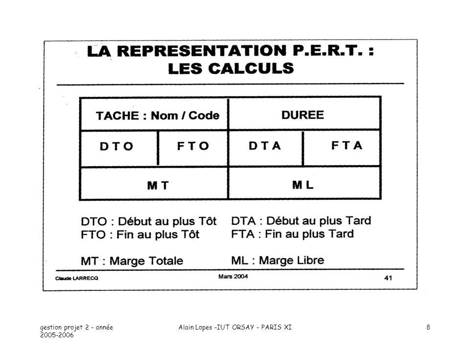 gestion projet 2 - année 2005-2006 Alain Lopes -IUT ORSAY - PARIS XI9