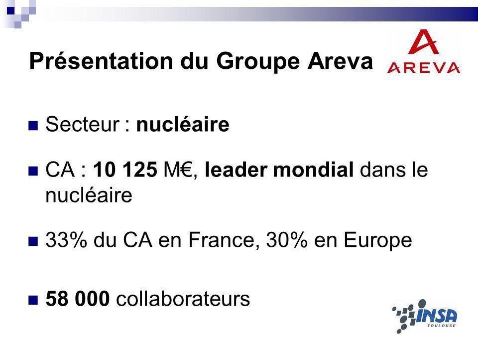 Présentation du Groupe Areva Secteur : nucléaire CA : 10 125 M, leader mondial dans le nucléaire 33% du CA en France, 30% en Europe 58 000 collaborate