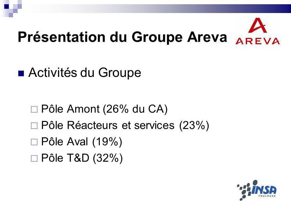 Présentation du Groupe Areva Activités du Groupe Pôle Amont (26% du CA) Pôle Réacteurs et services (23%) Pôle Aval (19%) Pôle T&D (32%)