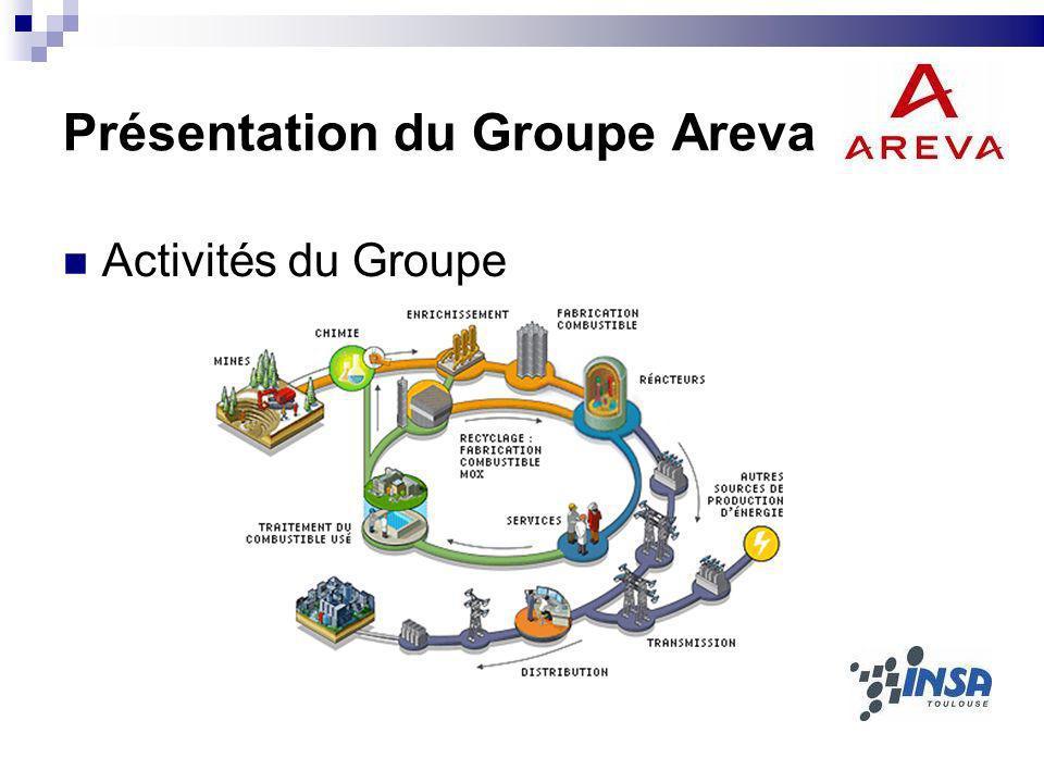 Présentation du Groupe Areva Activités du Groupe