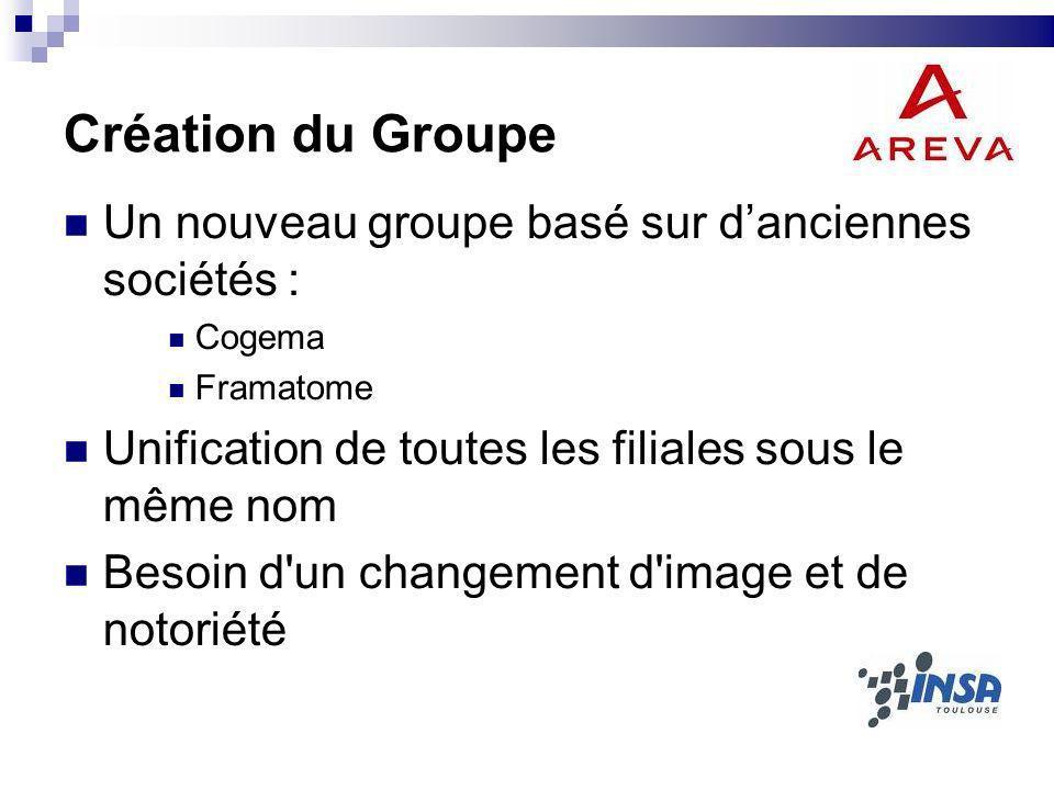 Création du Groupe Un nouveau groupe basé sur danciennes sociétés : Cogema Framatome Unification de toutes les filiales sous le même nom Besoin d'un c