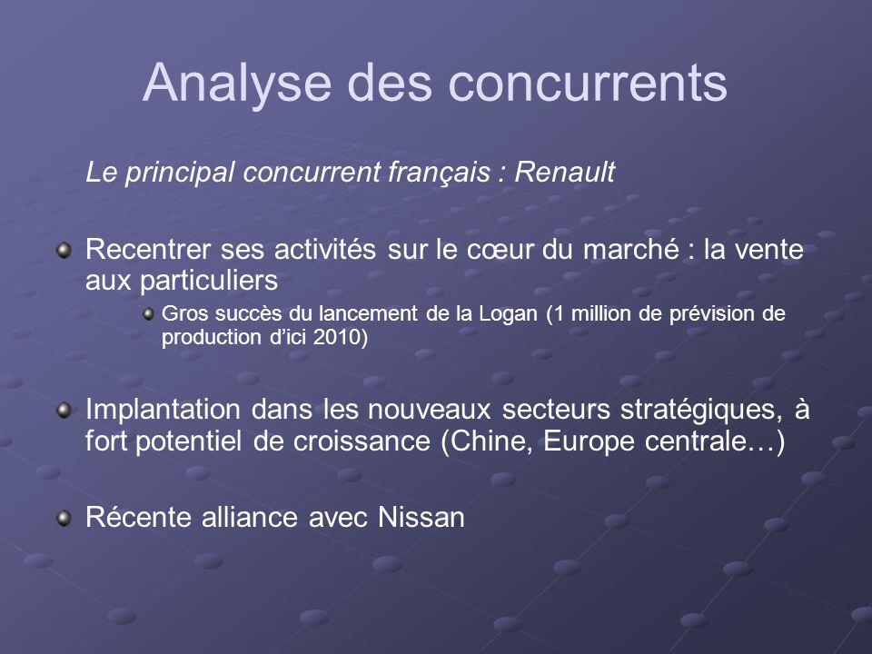 Analyse des concurrents Le principal concurrent français : Renault Recentrer ses activités sur le cœur du marché : la vente aux particuliers Gros succ