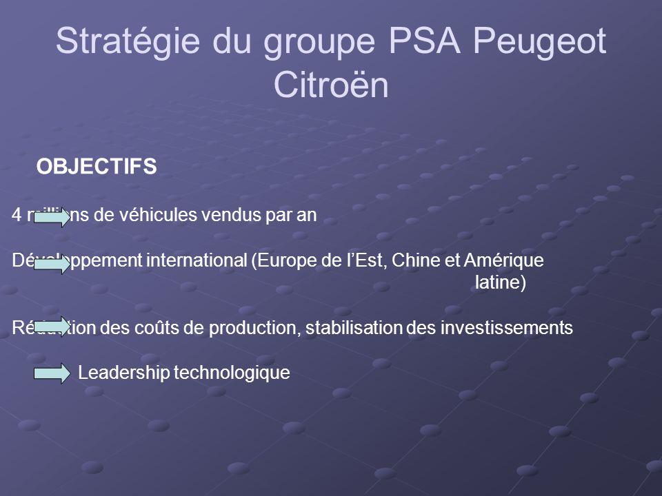 OBJECTIFS 4 millions de véhicules vendus par an Développement international (Europe de lEst, Chine et Amérique latine) Réduction des coûts de production, stabilisation des investissements Leadership technologique Stratégie du groupe PSA Peugeot Citroën