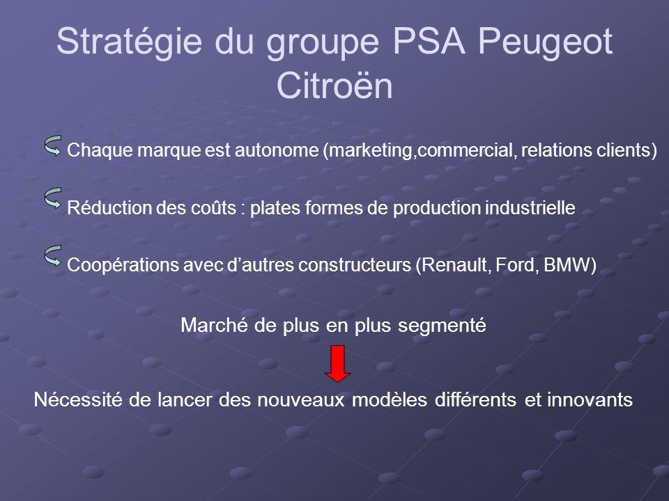 Chaque marque est autonome (marketing,commercial, relations clients) Réduction des coûts : plates formes de production industrielle Coopérations avec dautres constructeurs (Renault, Ford, BMW) Marché de plus en plus segmenté Nécessité de lancer des nouveaux modèles différents et innovants Stratégie du groupe PSA Peugeot Citroën