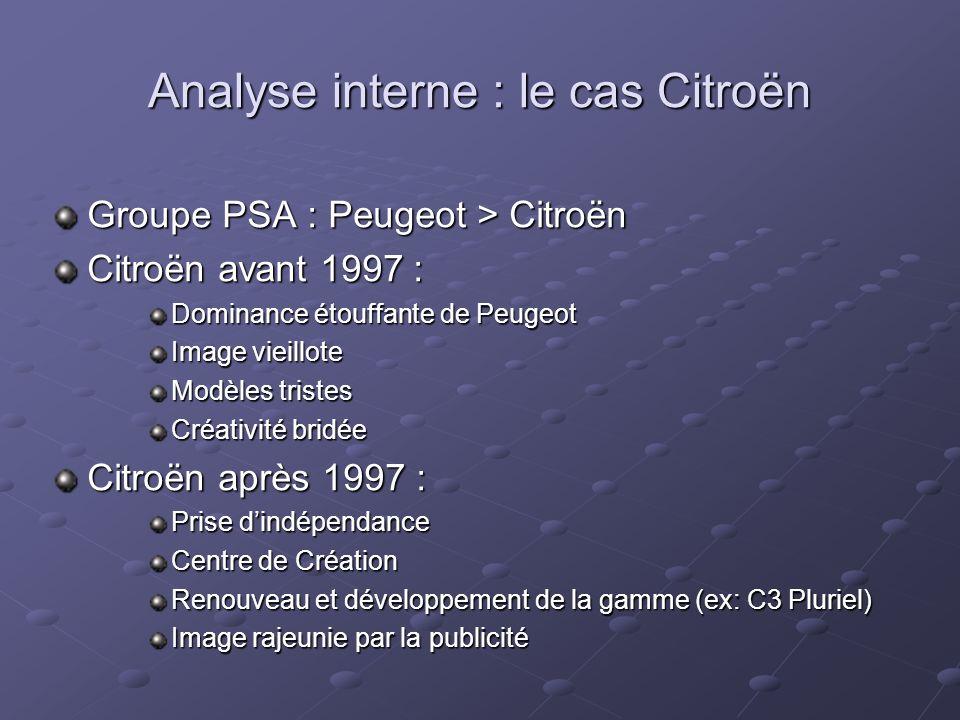 Groupe PSA : Peugeot > Citroën Citroën avant 1997 : Dominance étouffante de Peugeot Image vieillote Modèles tristes Créativité bridée Citroën après 1997 : Prise dindépendance Centre de Création Renouveau et développement de la gamme (ex: C3 Pluriel) Image rajeunie par la publicité Analyse interne : le cas Citroën