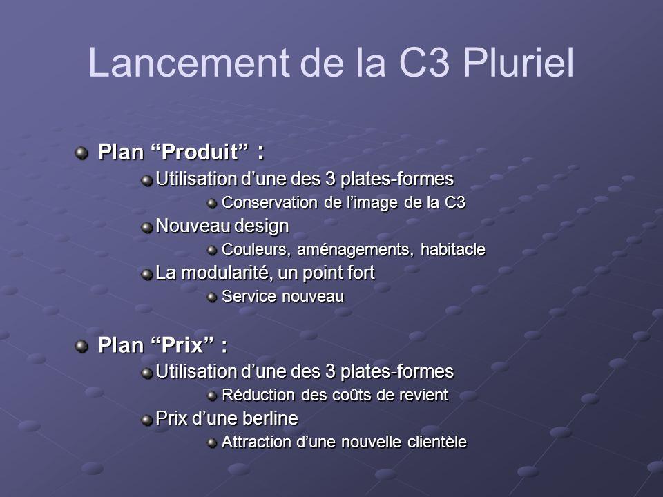 Lancement de la C3 Pluriel Plan Produit : Utilisation dune des 3 plates-formes Conservation de limage de la C3 Nouveau design Couleurs, aménagements,