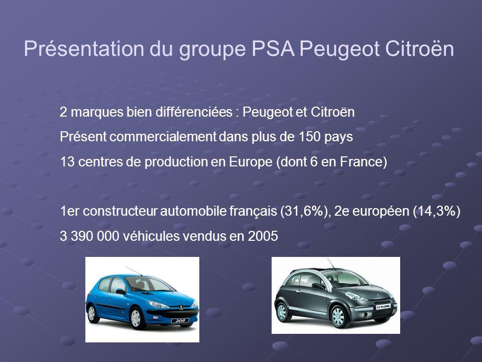 Présentation du groupe PSA Peugeot Citroën 2 marques bien différenciées : Peugeot et Citroën Présent commercialement dans plus de 150 pays 13 centres de production en Europe (dont 6 en France) 1er constructeur automobile français (31,6%), 2e européen (14,3%) 3 390 000 véhicules vendus en 2005