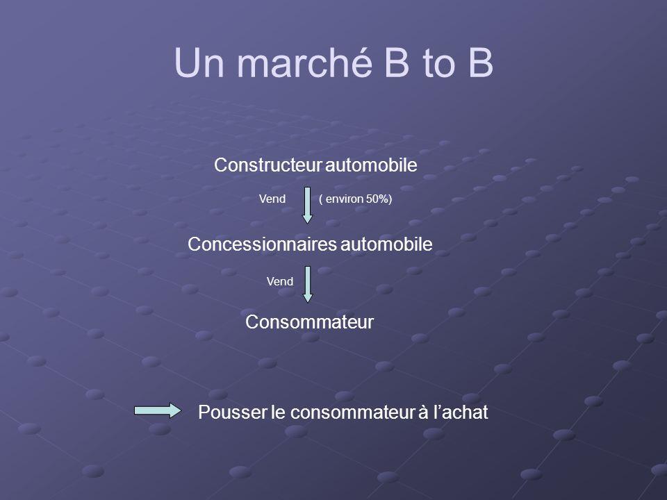 Constructeur automobile Concessionnaires automobile Vend ( environ 50%) Consommateur Vend Pousser le consommateur à lachat Un marché B to B