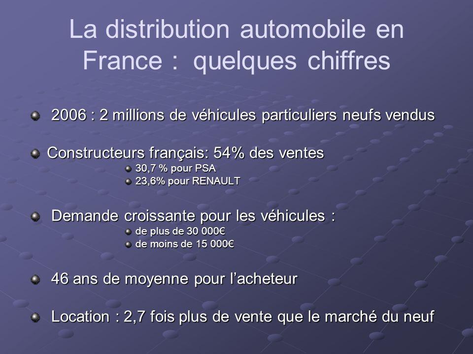La distribution automobile en France : quelques chiffres 2006 : 2 millions de véhicules particuliers neufs vendus 2006 : 2 millions de véhicules particuliers neufs vendus Constructeurs français: 54% des ventes 30,7 % pour PSA 23,6% pour RENAULT Demande croissante pour les véhicules : Demande croissante pour les véhicules : de plus de 30 000 de moins de 15 000 46 ans de moyenne pour lacheteur 46 ans de moyenne pour lacheteur Location : 2,7 fois plus de vente que le marché du neuf Location : 2,7 fois plus de vente que le marché du neuf