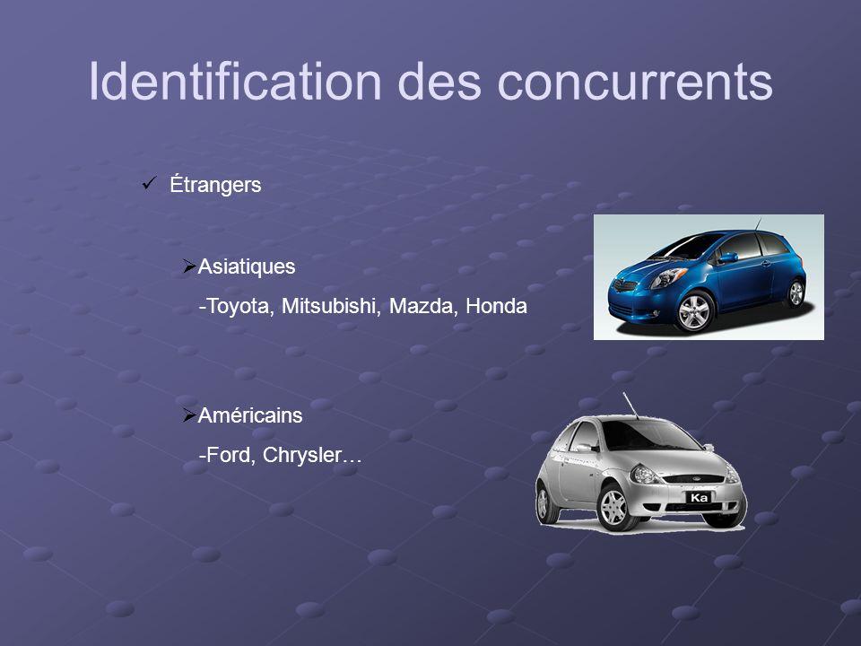 Étrangers Asiatiques -Toyota, Mitsubishi, Mazda, Honda Américains -Ford, Chrysler… Identification des concurrents