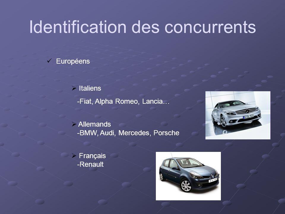 Européens Italiens -Fiat, Alpha Romeo, Lancia… Allemands -BMW, Audi, Mercedes, Porsche Français -Renault Identification des concurrents
