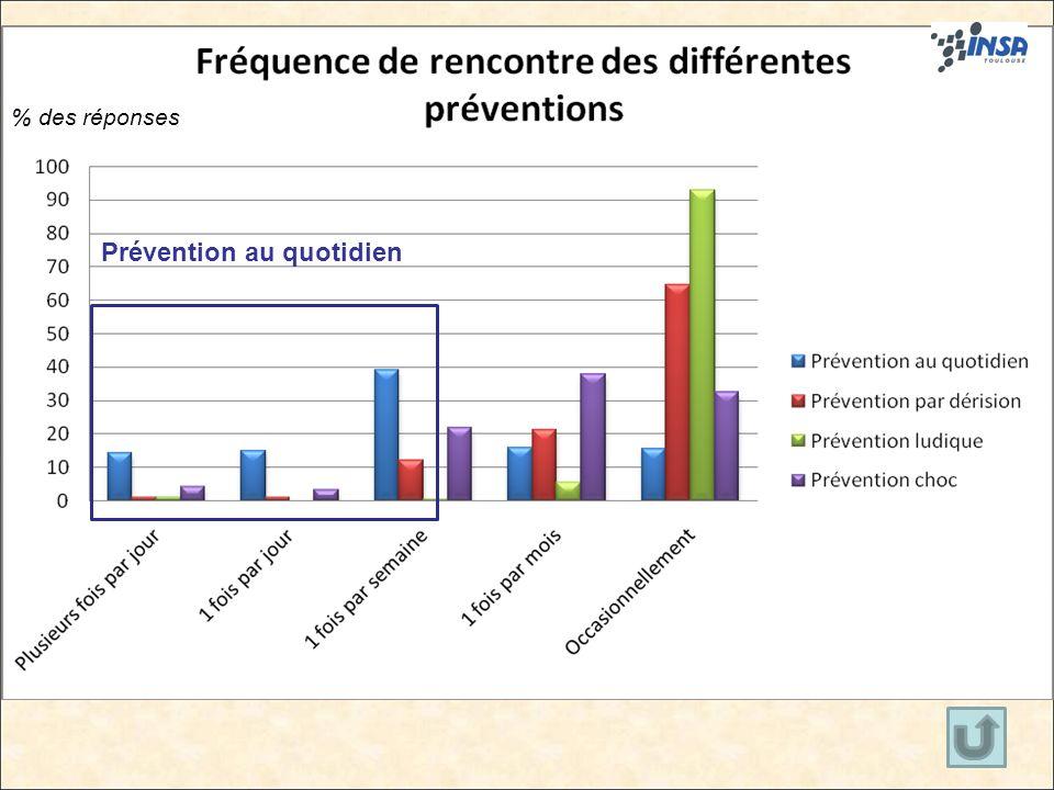 16 Prévention au quotidien % des réponses