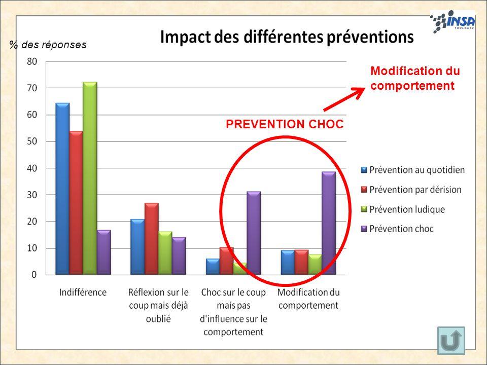 17 PREVENTION CHOC Modification du comportement 17 % des réponses