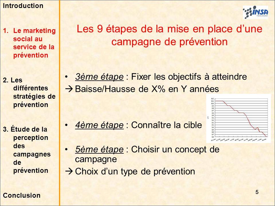 6 6ème étape : Élaborer le plan de campagne 7ème étape : Pré-tester la campagne de prévention Test sur échantillon représentatif Si budget suffisant Les 9 étapes de la mise en place dune campagne de prévention 6 Introduction 1.Le marketing social au service de la prévention 2.