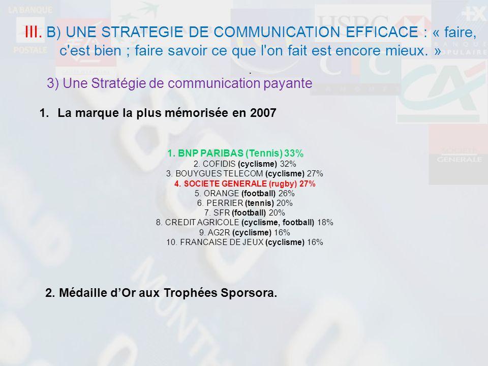 3) Une Stratégie de communication payante 1.La marque la plus mémorisée en 2007 1. BNP PARIBAS (Tennis) 33% 2. COFIDIS (cyclisme) 32% 3. BOUYGUES TELE