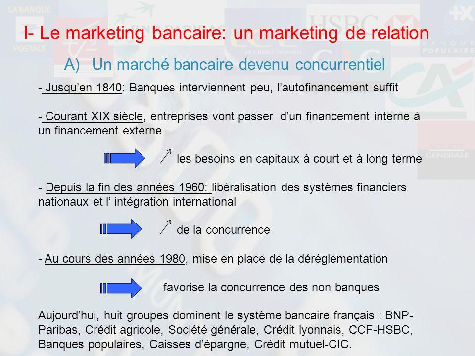 I- Le marketing bancaire: un marketing de relation A)Un marché bancaire devenu concurrentiel - Jusquen 1840: Banques interviennent peu, lautofinanceme
