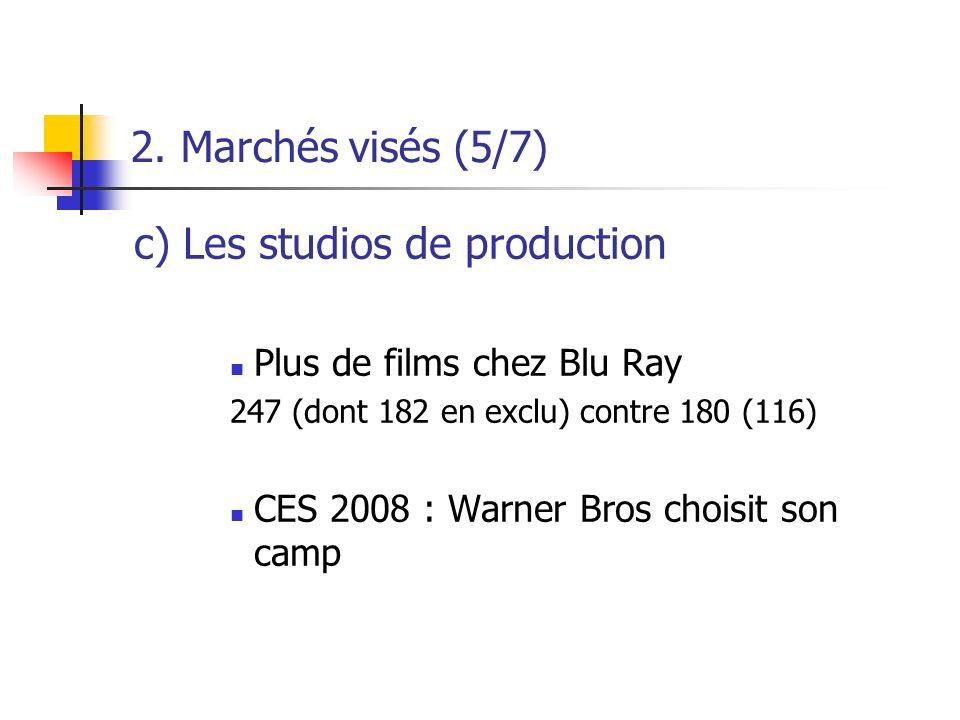 2. Marchés visés (5/7) c) Les studios de production Plus de films chez Blu Ray 247 (dont 182 en exclu) contre 180 (116) CES 2008 : Warner Bros choisit