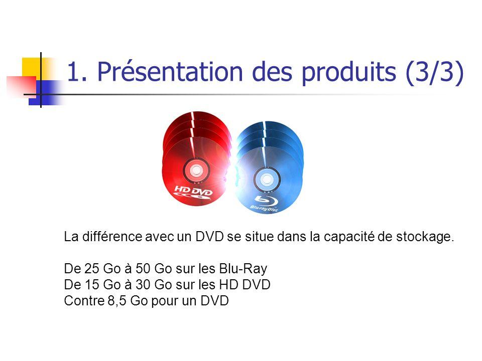 1. Présentation des produits (3/3) La différence avec un DVD se situe dans la capacité de stockage. De 25 Go à 50 Go sur les Blu-Ray De 15 Go à 30 Go