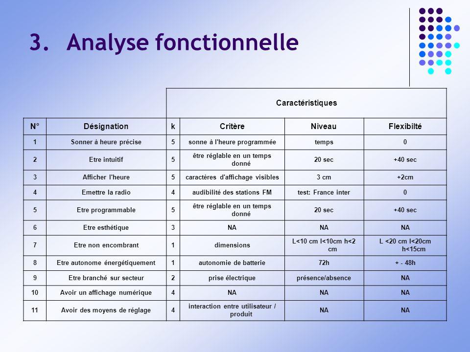 3.Analyse fonctionnelle Caractéristiques N°DésignationkCritèreNiveauFlexibilté 1Sonner à heure précise5sonne à l'heure programméetemps0 2Etre intuitif