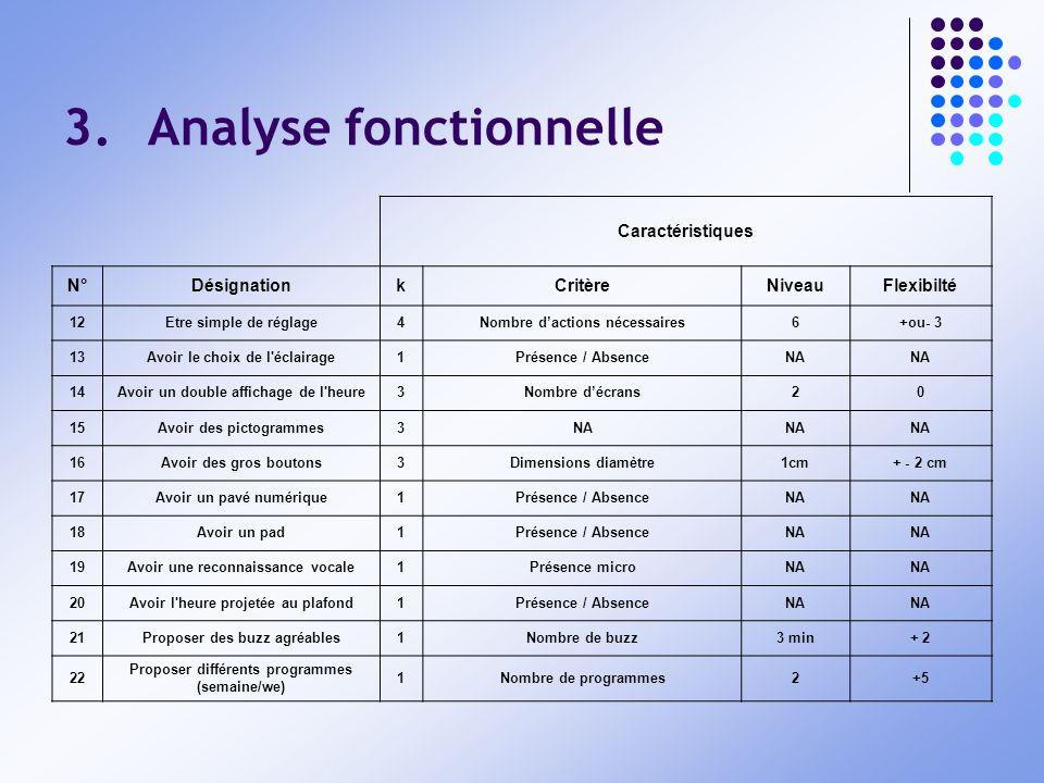 3.Analyse fonctionnelle Caractéristiques N°DésignationkCritèreNiveauFlexibilté 12Etre simple de réglage4Nombre dactions nécessaires6+ou- 3 13Avoir le