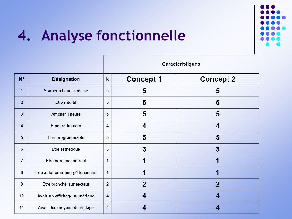 4.Analyse fonctionnelle Caractéristiques N°Désignationk Concept 1Concept 2 1Sonner à heure précise5 55 2Etre intuitif5 55 3Afficher l'heure5 55 4Emett