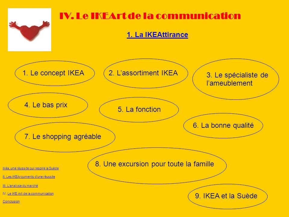 1. La IKEAttirance IV. Le IKEArt de la communication Ikéa, une réussite qui respire la Suède II. Les IKEArguments d'une réussite III. L'analyse du mar