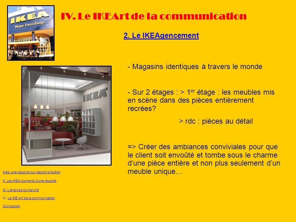 2. Le IKEAgencement IV. Le IKEArt de la communication Ikéa, une réussite qui respire la Suède II. Les IKEArguments d'une réussite III. L'analyse du ma