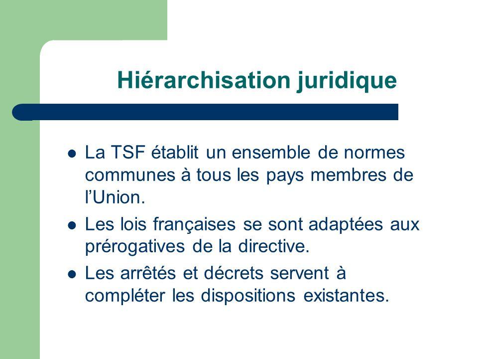 Hiérarchisation juridique La TSF établit un ensemble de normes communes à tous les pays membres de lUnion. Les lois françaises se sont adaptées aux pr