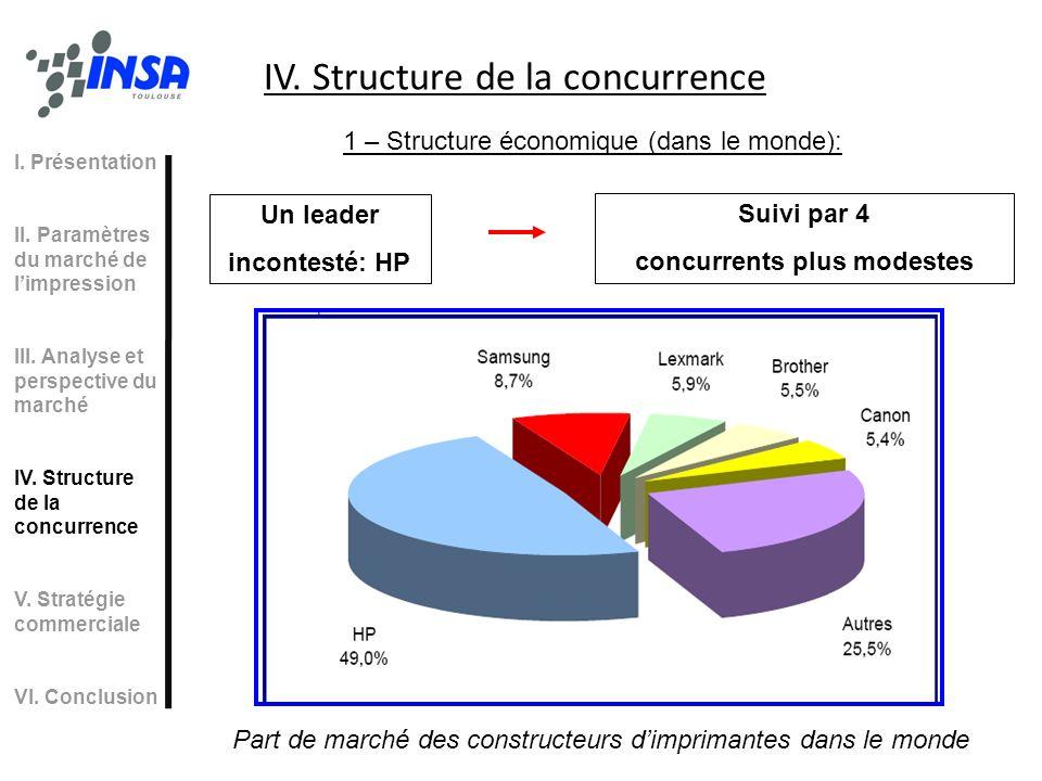 IV. Structure de la concurrence I. Présentation II. Paramètres du marché de limpression III. Analyse et perspective du marché IV. Structure de la conc